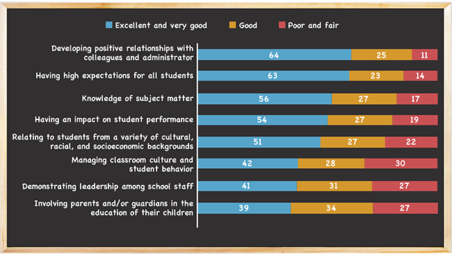 Figure 1. Principals indicated general satisfaction with TFA corps members