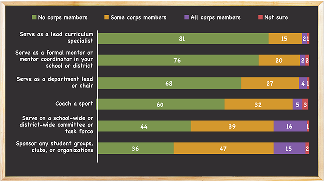 Figure 2. Principals perceive that participation by corps members in school activities is generally low