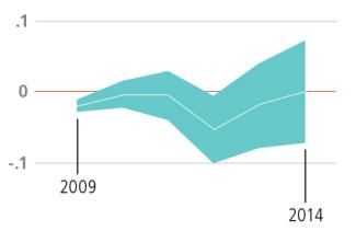 Graph of Hillsborough County, Math