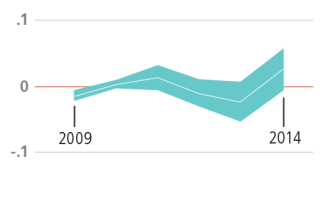 Graph of Hillsborough County, Reading
