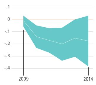 Graph of Memphis, Math