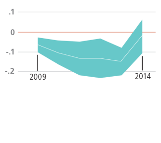 Graph of Memphis, Reading