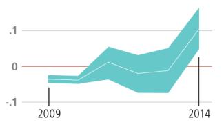 Graph of Pittsburgh Public Schools, Math