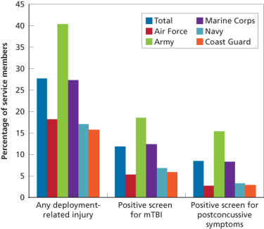Figure 2. Deployment-Related Injury, mTBI, and Postconcussive Symptoms, by Service Branch