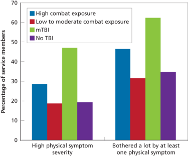 Figure 5. Physical Health, Combat Exposure, and TBI Status
