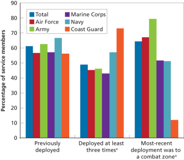 Figure 1. Previously Deployed, Deployed at Least Three Times, and Most-Recent Deployment Was to a Combat Zone, by Service Branch