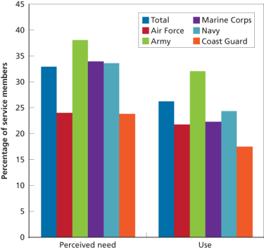 Figure 5. Perceived Need for and Use of Mental Health Services in the Past 12 Months, by Service Branch