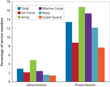 Figure 3. Absenteeism and Presenteeism, by Service Branch
