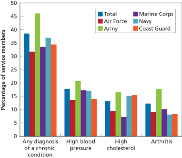Figure 1. Lifetime Physician-Diagnosed Chronic Conditions, by Service Branch