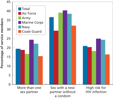 Figure: Past-Year Sexual Risk Behaviors, by Service Branch