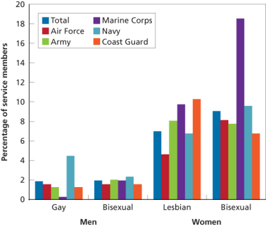 Figure 1: Lesbian, Gay, and Bisexual Identity, by Service Branch