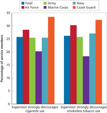 Figure 4. Perceived Supervisor Attitudes Toward Tobacco Use, by Service Branch