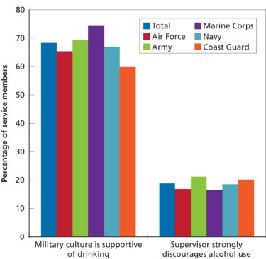 Figure 2. Military Drinking Culture and Perceived Supervisor Attitudes Toward Alcohol Use, by Service Branch