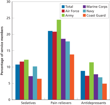 Figure 5. Past-Year Prescription Drug Use, by Service Branch
