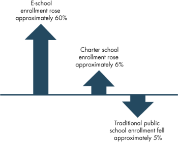 Changes in enrollment