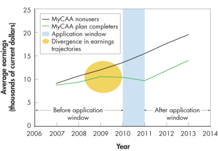Figure 1. Annual earnings of working spouses who used a MyCAA Scholarship stagnated before the selected MyCAA application window and grew after the application window