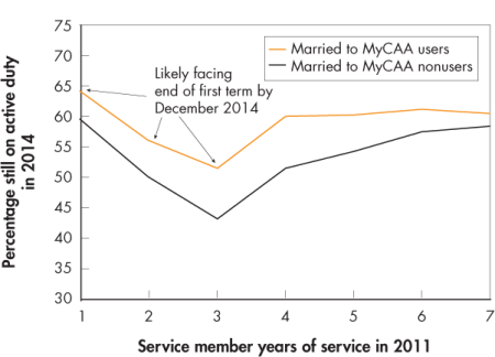 Figure 2. Service members whose spouses used MyCAA were more likely to be on active-duty military service three years later when compared with service members whose spouses were MyCAA-eligible nonusers