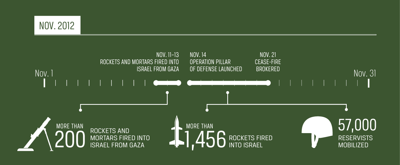 A infographic depicting the timeline for Operation Pillar of Defense