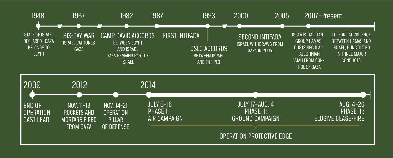 An infographic depicting the timeline of conflict in Gaza.