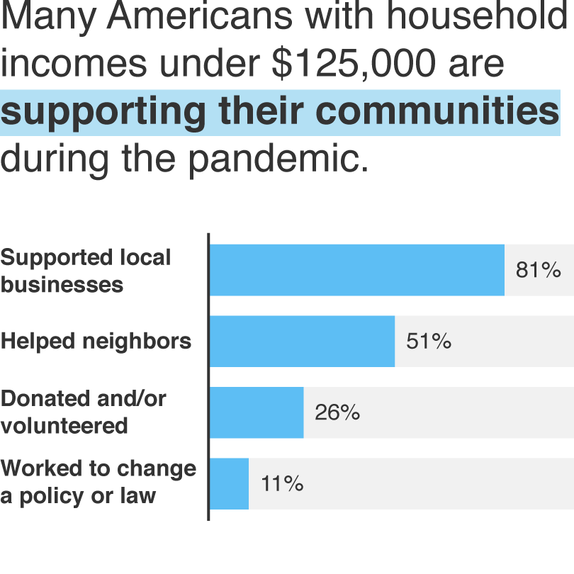 A chart showing how Americans are supporting their communities during the pandemic, image by Alyson Youngblood/RAND Corporation