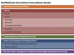 Criminal justice technology taxonomy web tool