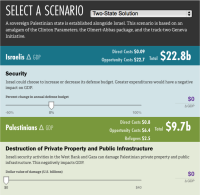 Costs of Conflict Calculator