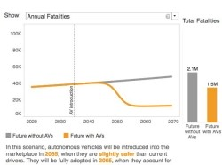 A still image from the Autonomous Vehicle Safety Scenario Explorer tool showing a line and bar chart, comparing future scenarios with autonomous vehicles against a future without AVs.