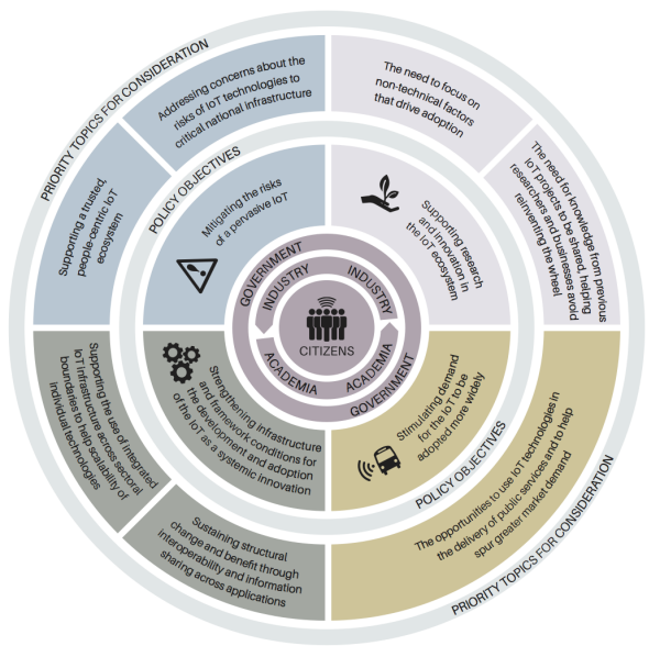 A wheel depicting the alignment of topics for consideration and policy objectives for the Internet of Things in the UK