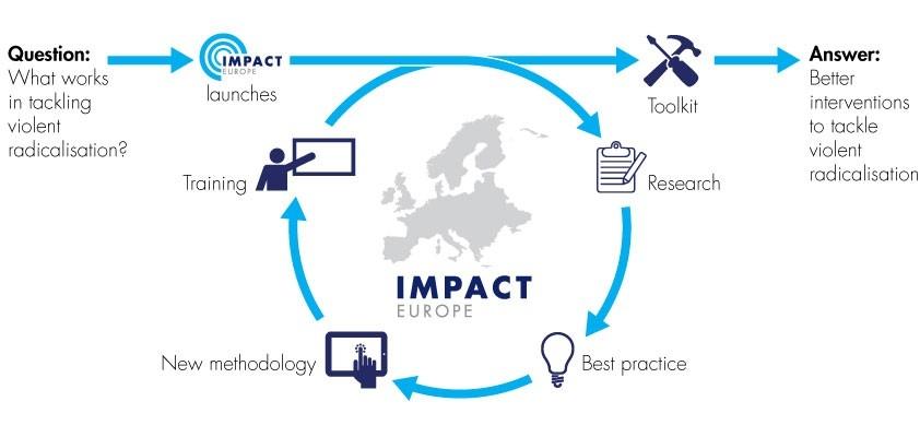 IMPACT Europe process map