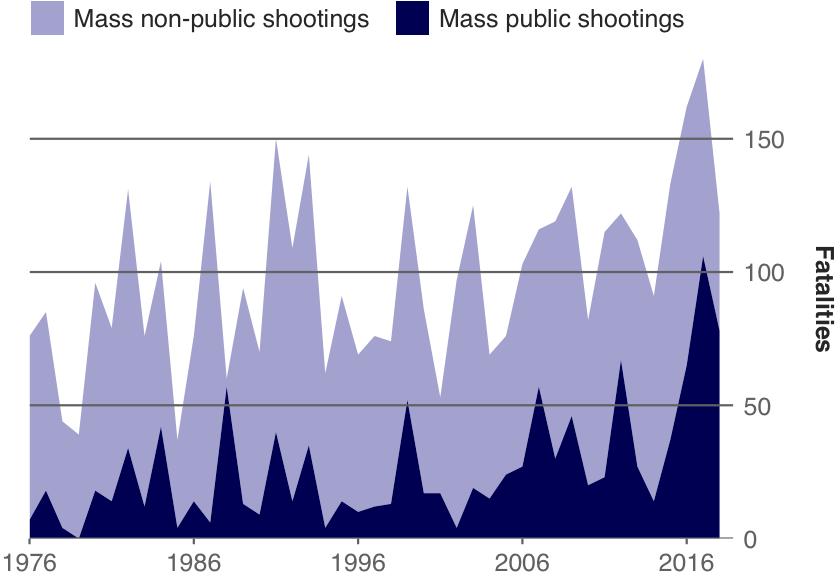 Trends in Mass Shooting Fatalities, 1976–2018