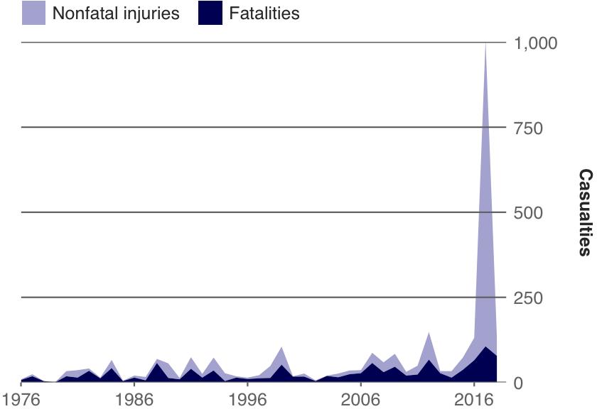 Trends in Mass Public Shooting Casualties, 1976–2018