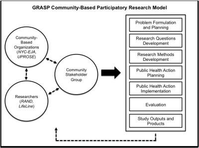 A model of the GRASP CBPR approach